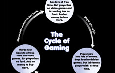 The Cycle of Gaming