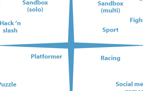 Conceptual Map of the Main Genres of Video Games