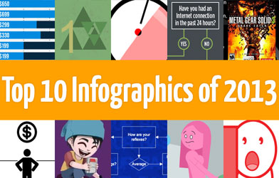 Top 10 Infographics of 2013