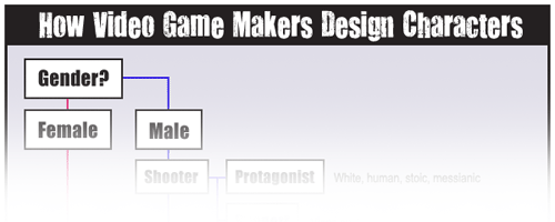 How Video Game Makers Design Characters