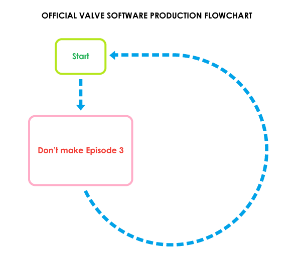 Official Valve Software Production Flowchart