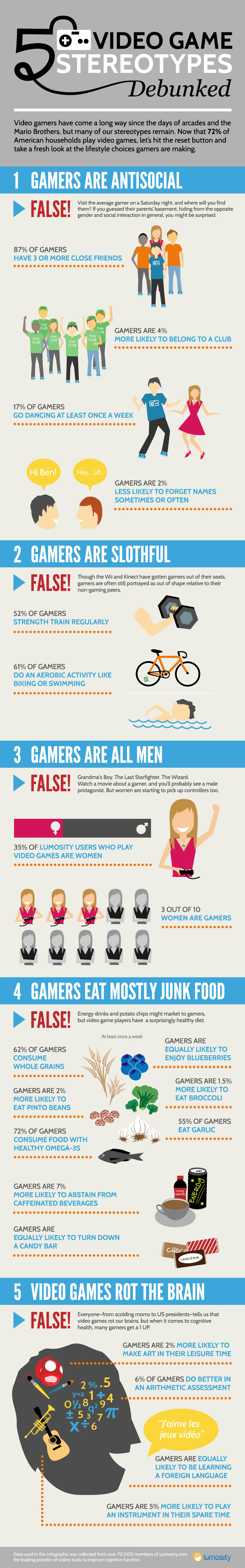 5 Video Game Stereotypes Debunked