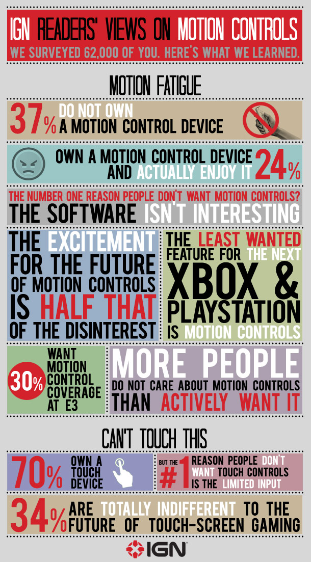 IGN Readers' Views on Motion Controls