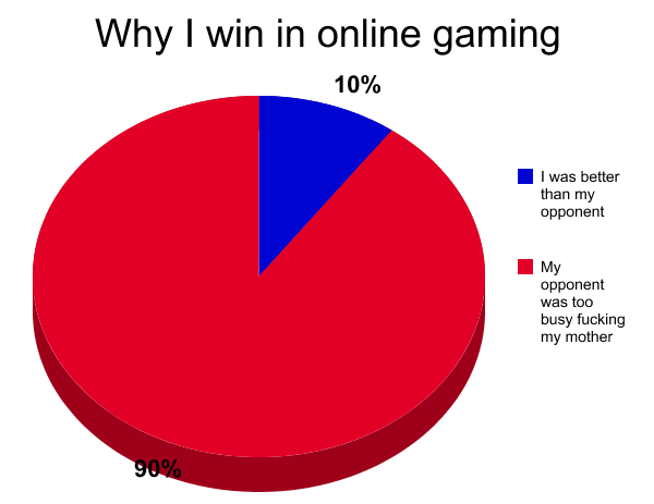 Why I Win in Online Gaming