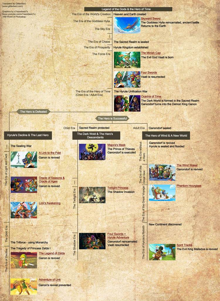 Official Legend of Zelda Timeline