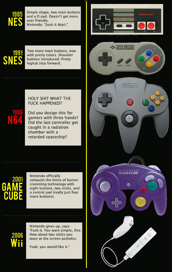 The Evolution of Nintendo's Game Controllers