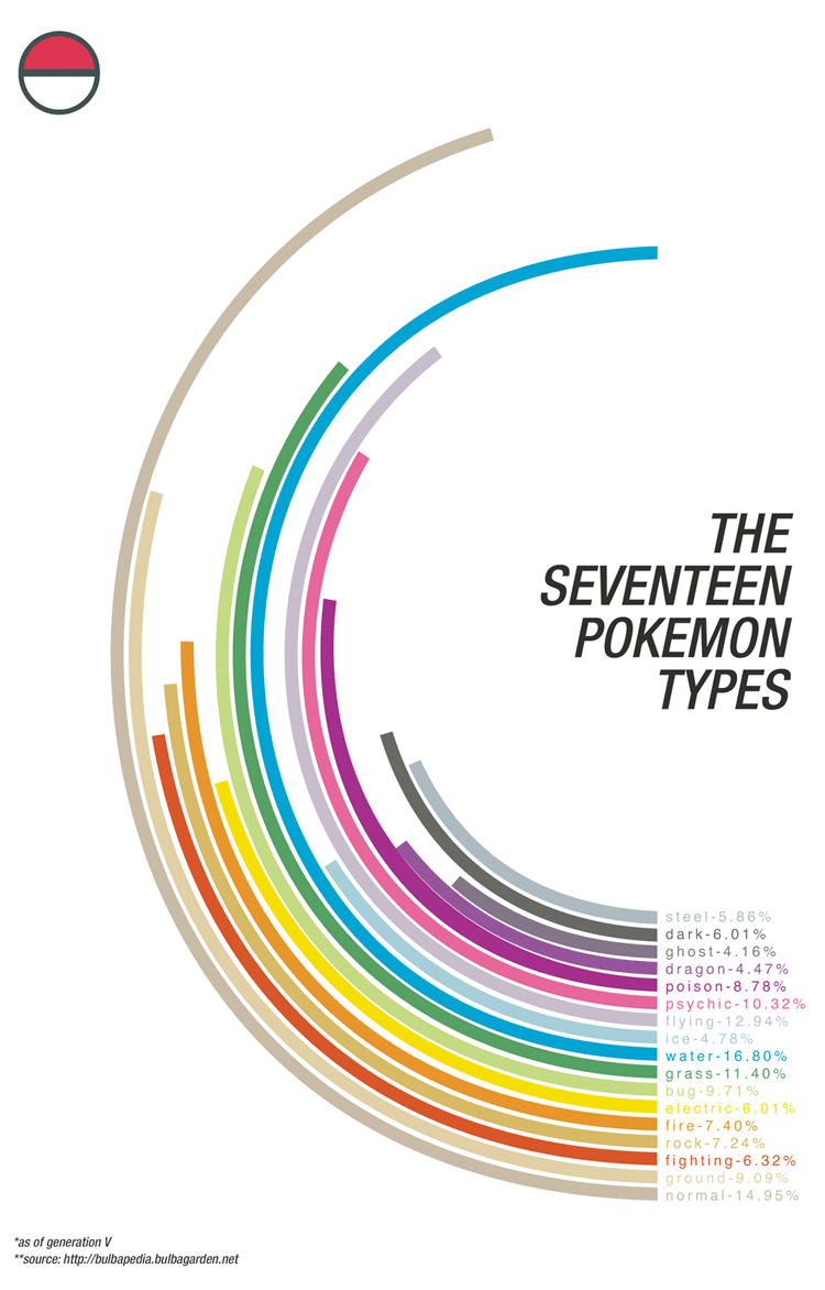 The Seventeen Pokémon Types