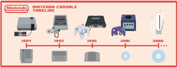 Nintendo-Timelines1