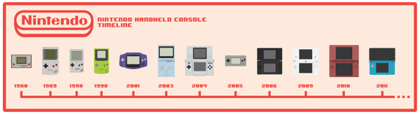 Nintendo-Timelines2