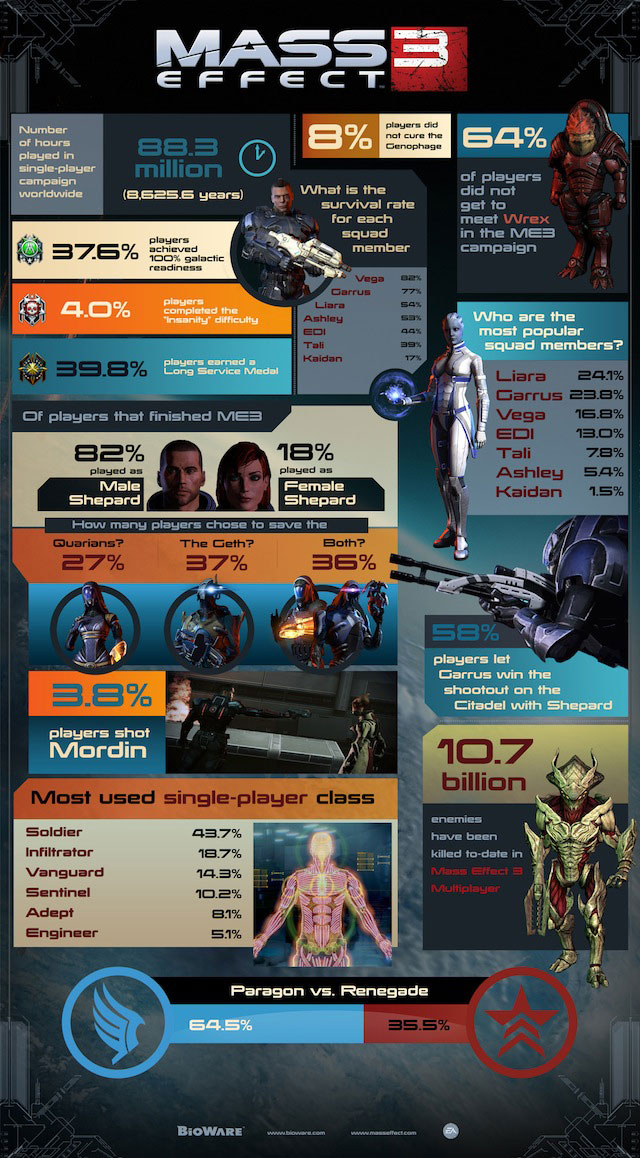 Mass Effect 3: By the Numbers