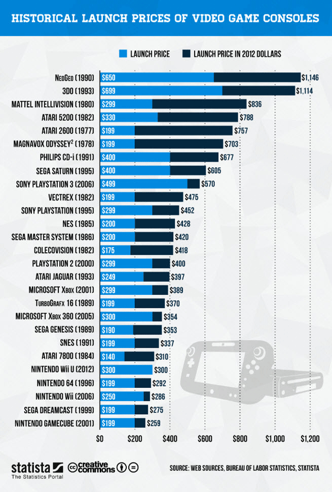 Prices Of Gaming Consoles
