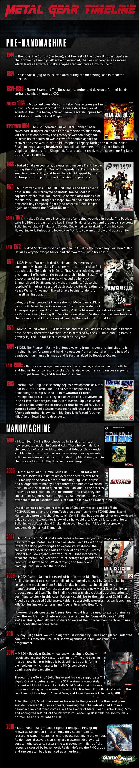 Metal Gear Timeline