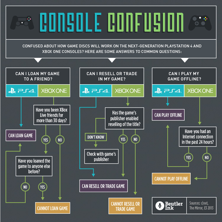 Console Confusion