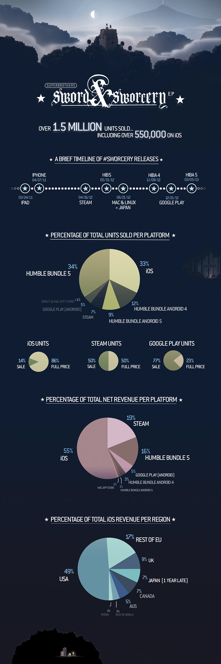 Sword and Sworcery by the Numbers