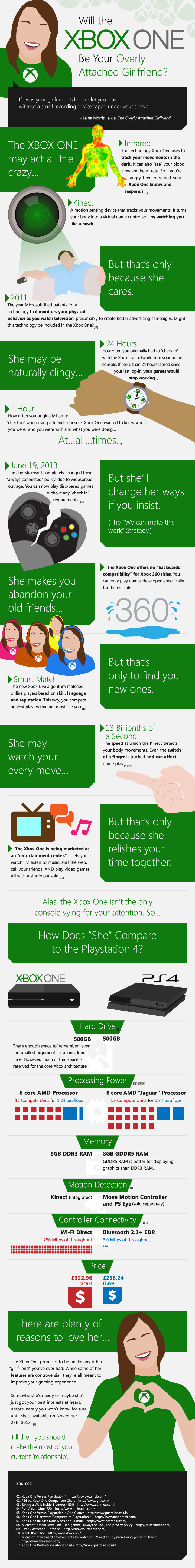 Will the Xbox One Be Your Overly Attached Girlfriend?