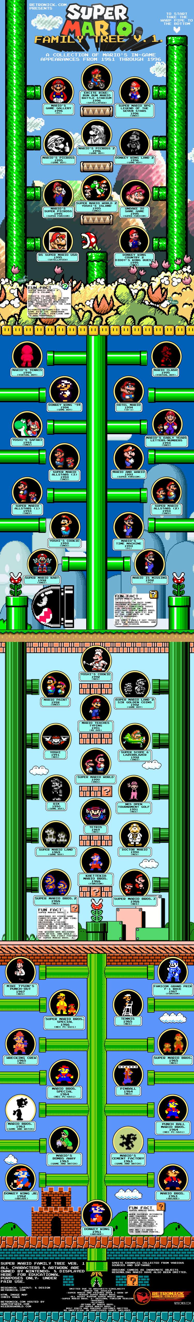 Super Mario's Family Tree