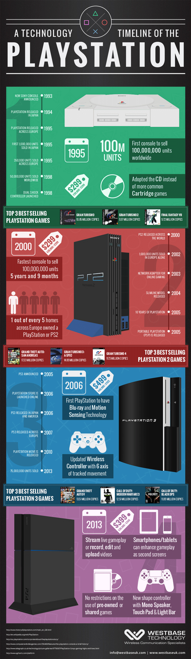 A Technology Timeline of the PlayStation