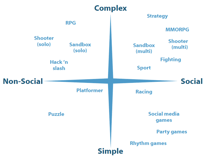 Conceptual-Map-of-the-Main-Genres-of-Video-Games.png