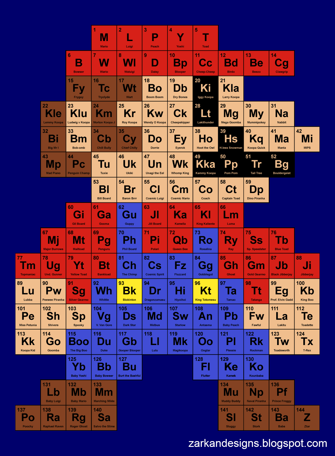 Periodic mario table a video games image dueling analogs periodic mario table urtaz Choice Image