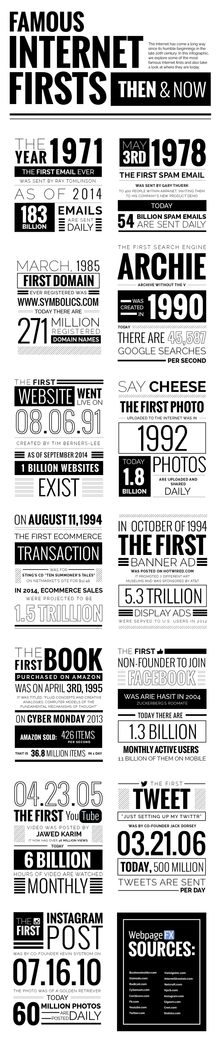 Famous Internet Firsts: Then & Now