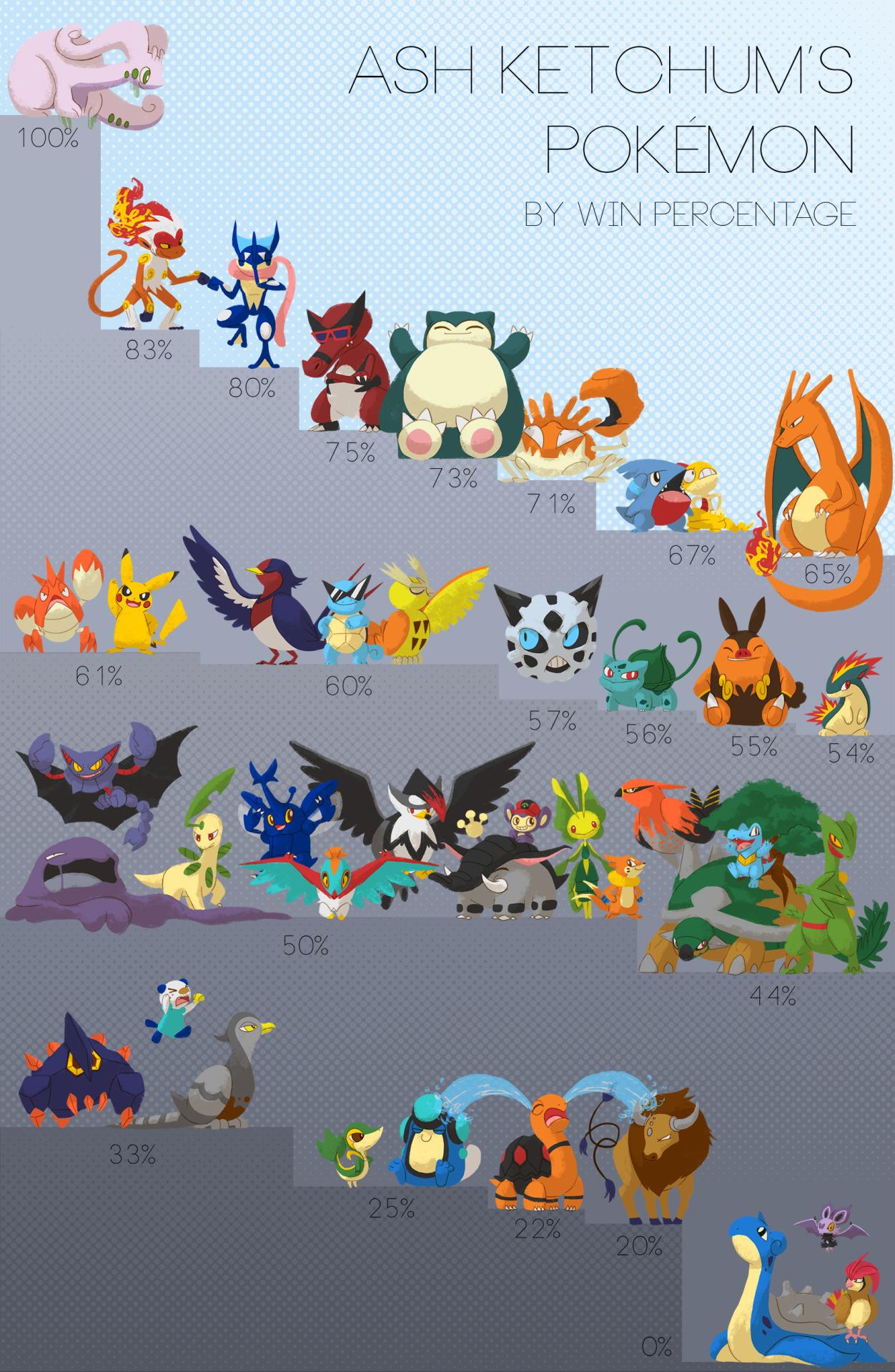 Ash Ketchum's Pokémon