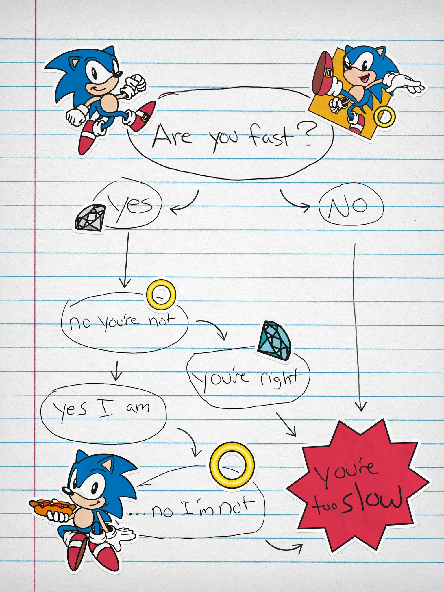 Sonic the Hedgehog's Flowchart